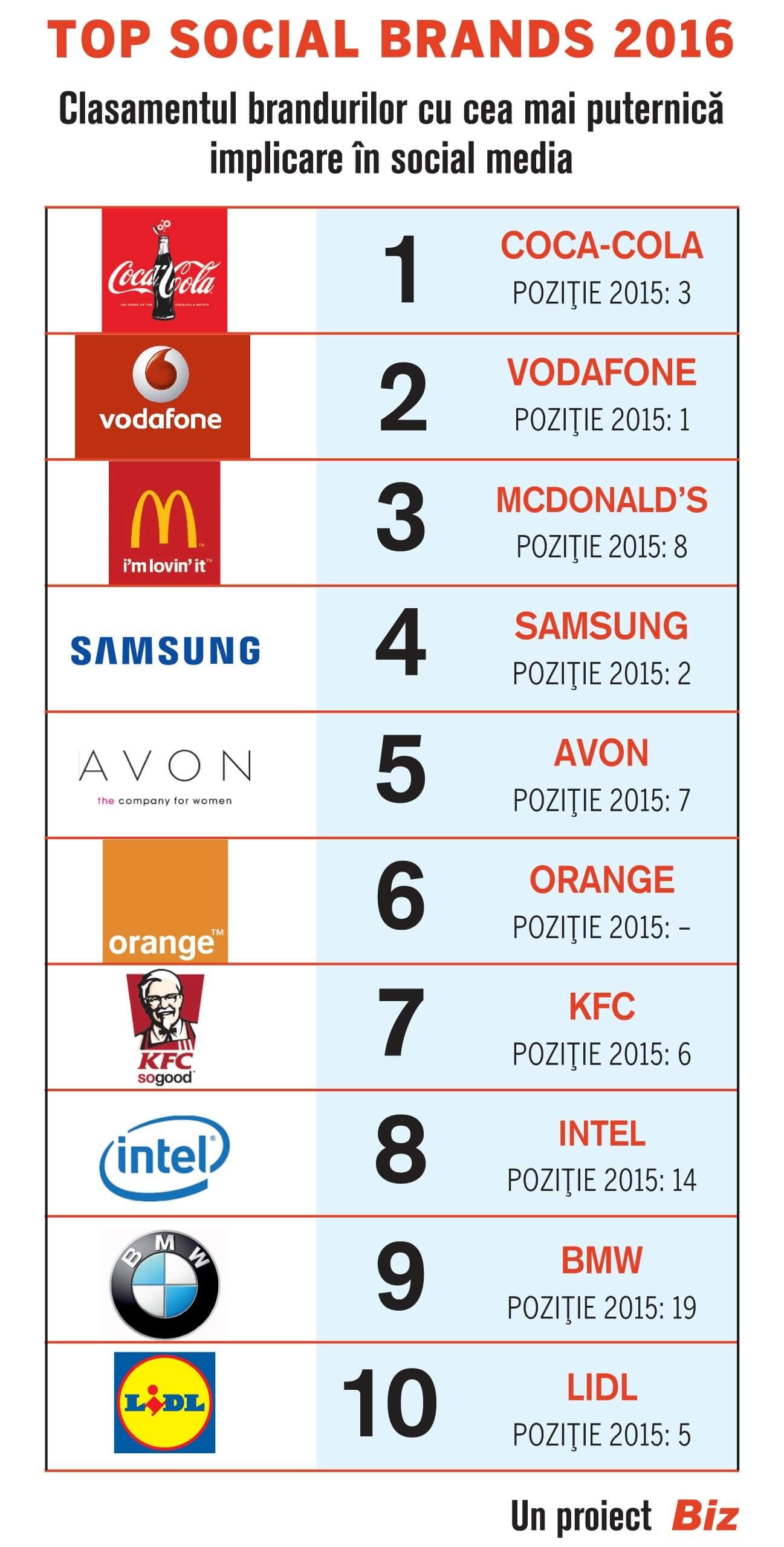 Top Social Brands 2016 - Top 10