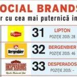 Top Social Brands în România 2016